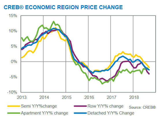 year over year price changes september 2018 calgary region